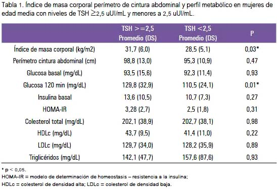 Subclinical atherosclerosis and metabolic profile in