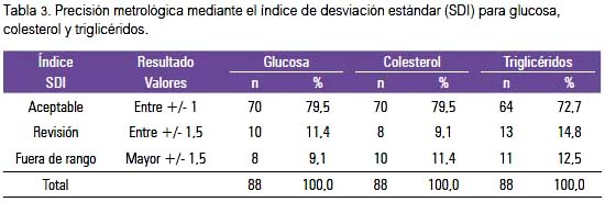 Accuracy in determining serum glucose, cholesterol and